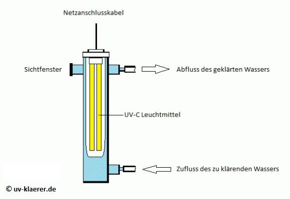 Reiner UV-Klärer (Reaktor-Klärer)