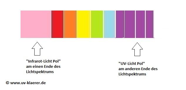 Lichtspektrum Infrarot-Licht Pol und UV-Licht Pol