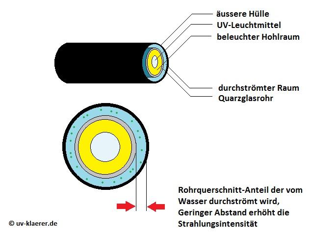 Rohrquerschnitt UV-Klaerer