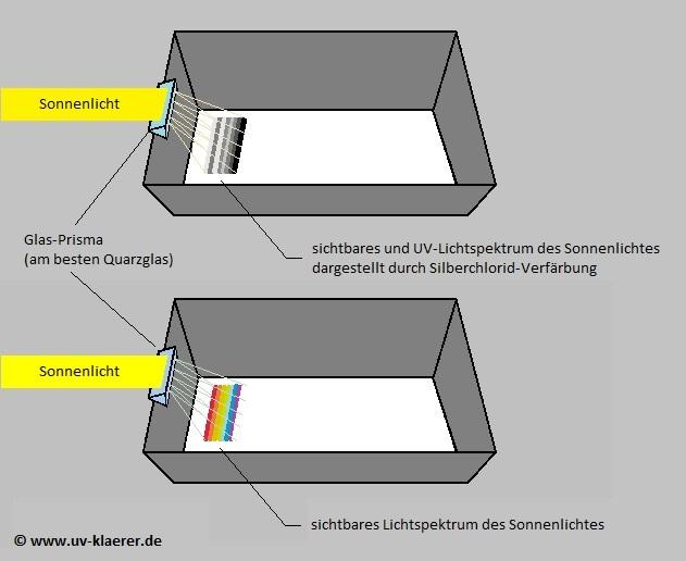 Schuelerexperiment_UV-Licht