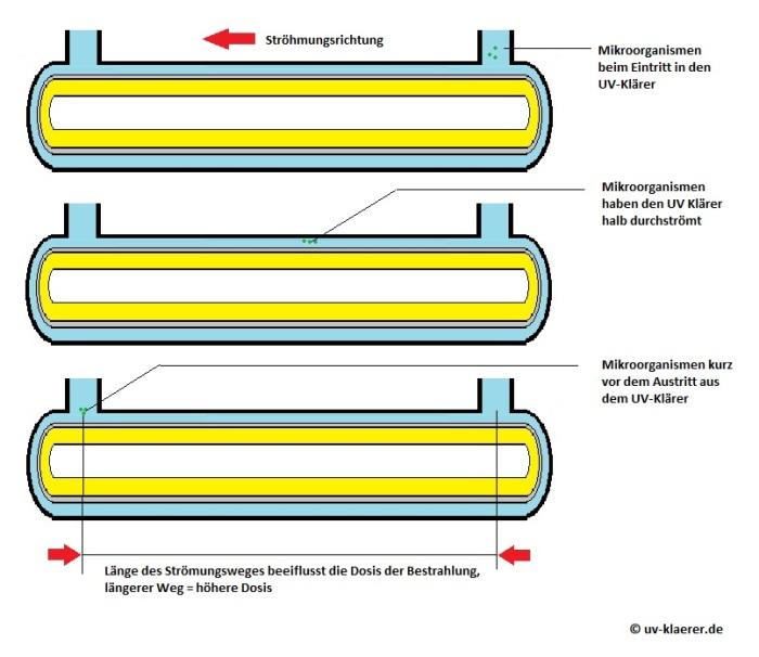 Stroemungsweg und Strahlungsdauer UV-Klaerer