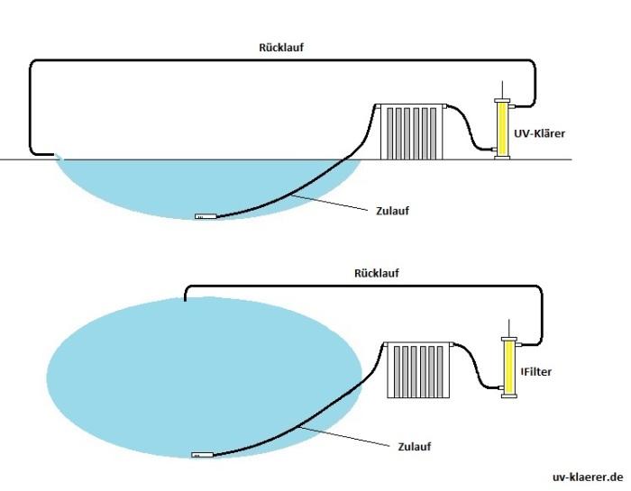 UV-Klaerer Teich - erst Filter, dann Klaerer