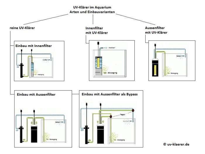 UV-Klärer im Aquarium - Arten und Einbauvarianten