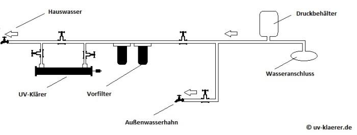 UV-Klärer Haus Installation Anleitung