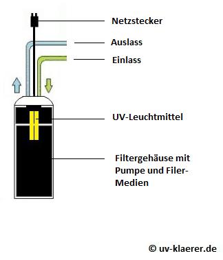 UV-Klärer im Aussenfilter