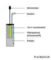 UV-Klärer im Innenfilter