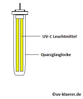 UV-Tauchklärer