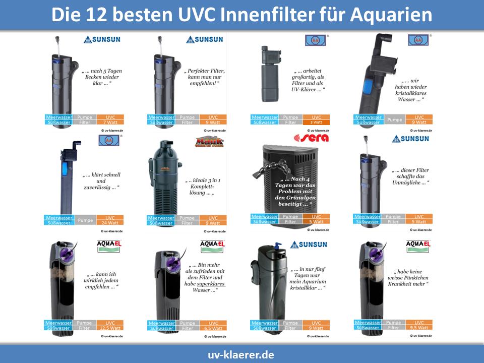 Innenfilter mit UVC - gegen grünes Wasser, trübes Wasser, Kahmhaut, Trübungen, Bakterielle Blüten im Aquarium