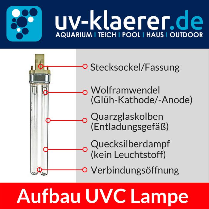 Aufbau UVC Lampe UVC Ersatzlampe UVC Lampenwechsel