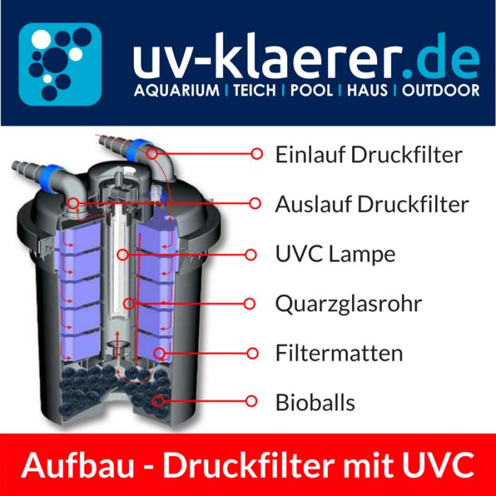 Aufbau Druckfilter mit UVC - Einlass Druckfilter, Auslauf Druckfilter, UVC Lampe, Quarzglasrohr, Filtermatten, Bioballs