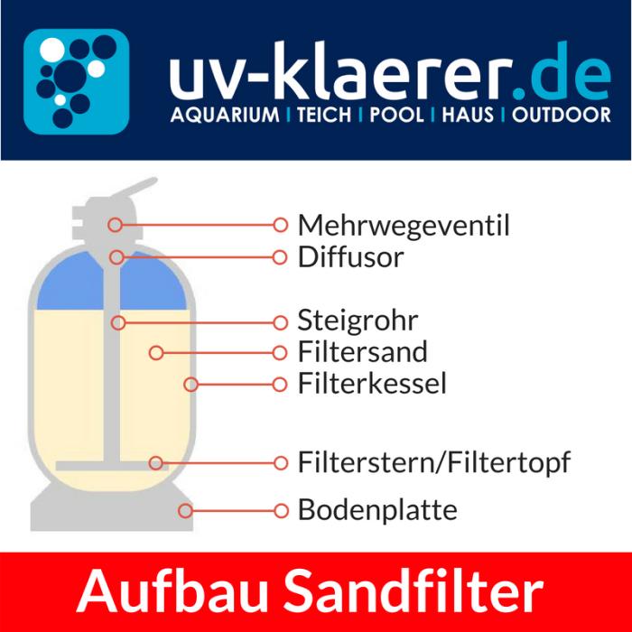 Sandfilter Sandfilteranlage für Pool Schwimmbecken Aufbau