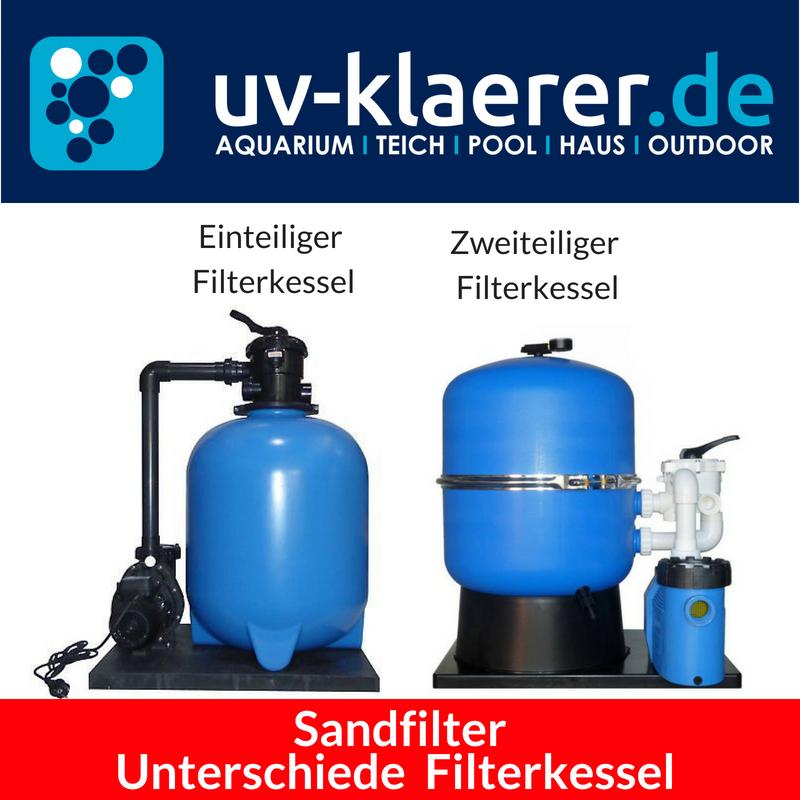 Sandfilter und Sandfilteranlagen für Pool und Schwimmbad | UVC ...