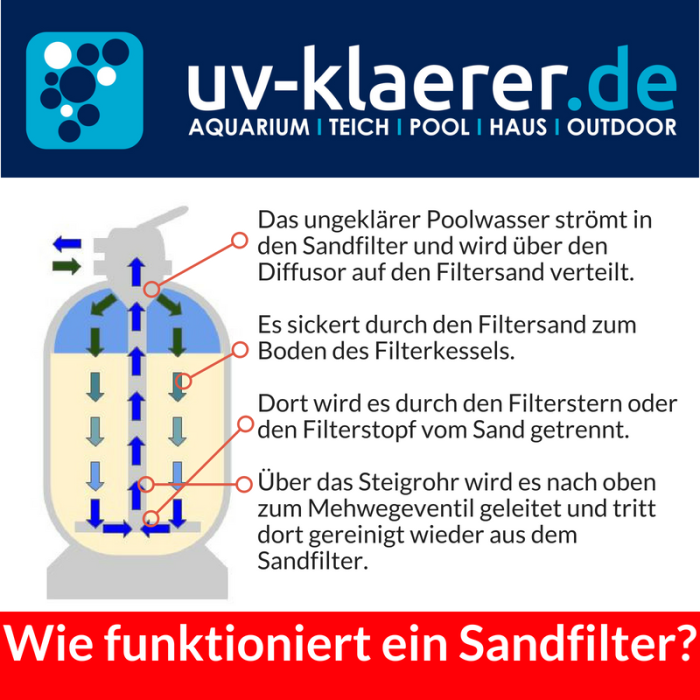 Wie funktioniert ein Sandfilter?